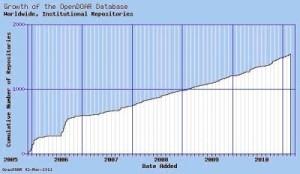 Nº total de repositorios institucionales a nivel mundial. Evolución temporal