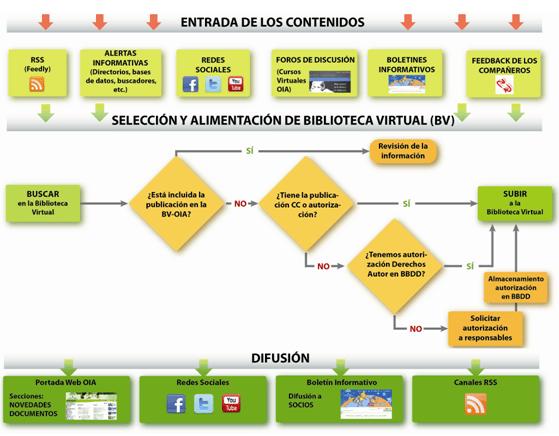 Ciclo Informativo OIA