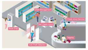 RFID en bibliotecas