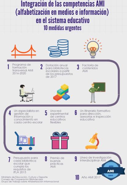 Infografía: Integración de las competencias ALFINAMI en el sistema educativo
