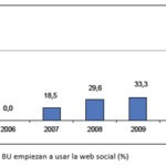 [#EPItecarios] Bibliotecas universitarias españolas en la web social