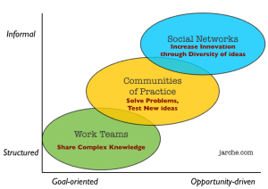 Harold Jarche. Communities of practice