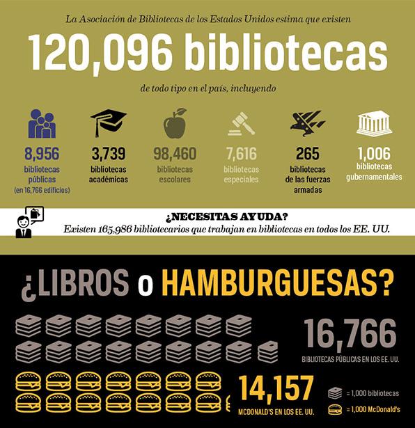 En EE.UU. hay más bibliotecas que McDonalds… aunque parezca mentira