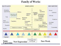 Family of works