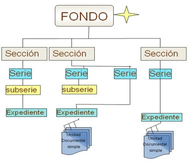 Fuente: http://files.amoya.webnode.es/200000089-7d9257e8c5/cuadroclasificacion.jpg