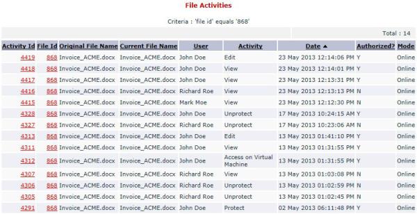 Registro Actividad Seclore