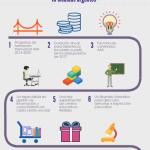 Infografía: Integración de las competencias ALFIN/AMI en el sistema educativo