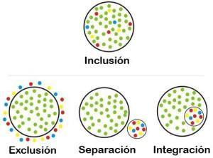 inclusión+exclusión+integración+separación+diversidad+funcional