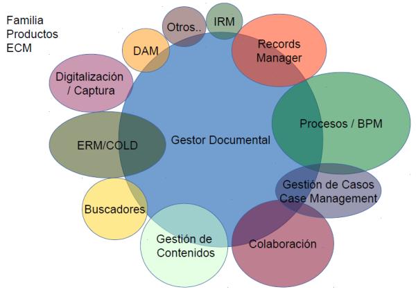 Productos Familia ECM