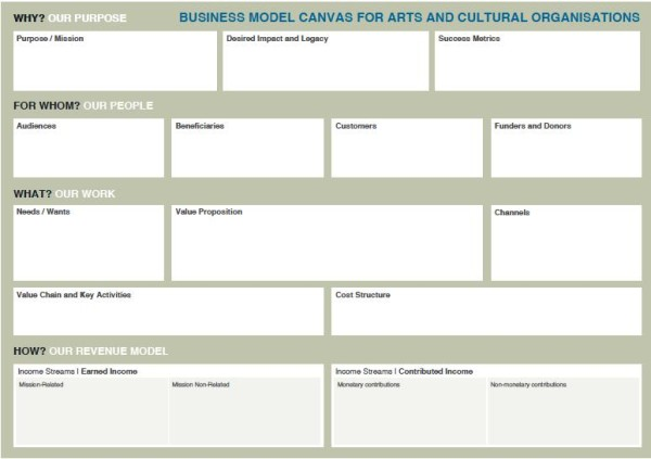 A Business Model Canvas for Arts and Cultural Organisations