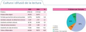 Estadísticas de préstamos 2015-2016 en la ciudad de Barcelona
