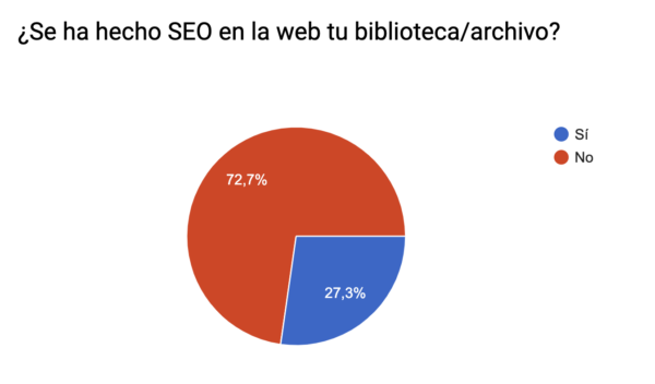 Resultados encuesta SEO